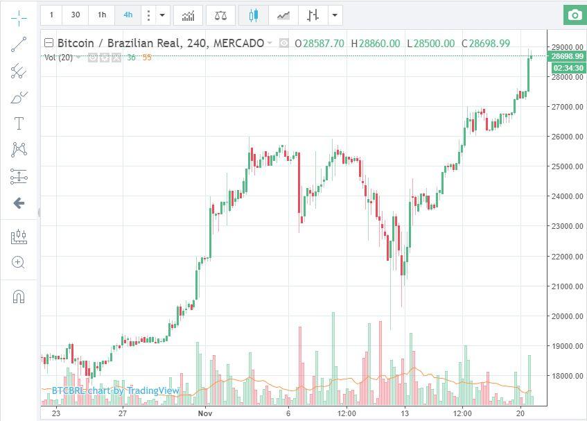 Gráficos _ Mercado Bitcoin